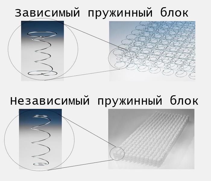 Разница между зависимым и независимым пружинным блоком